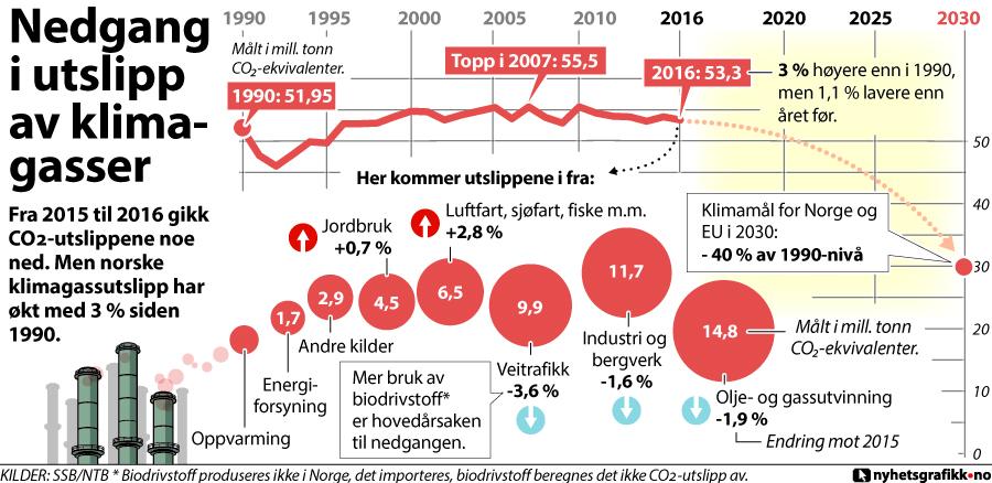 NED: Fra 2015 til 2016 gikk CO2-utslippene noe ned. Men norske klimagassutslipp har økt med 3 prosent siden 1990. GRAFIKK: Nyhetsgrafikk.no